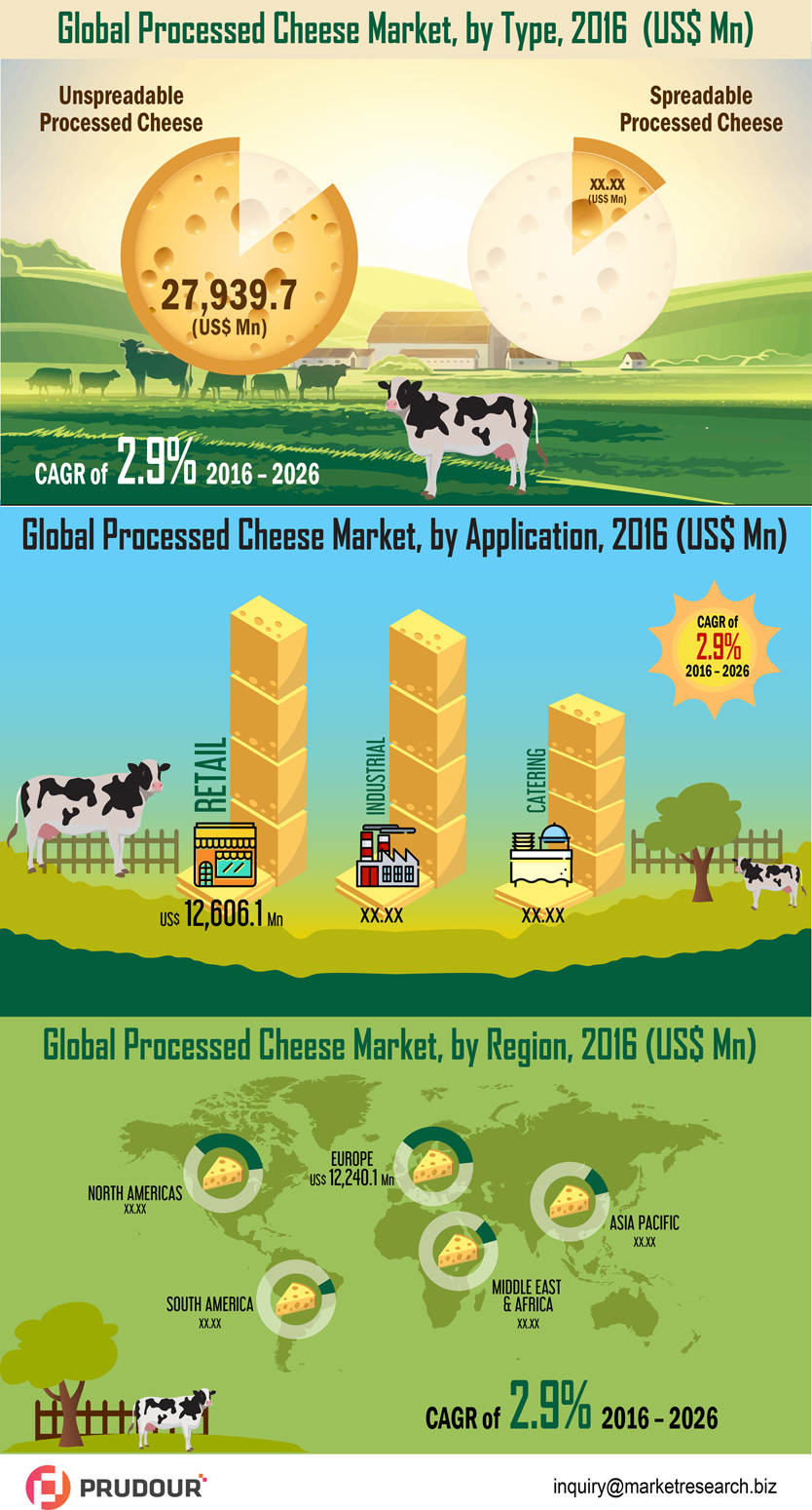processed-cheese-market-infographic-plaza