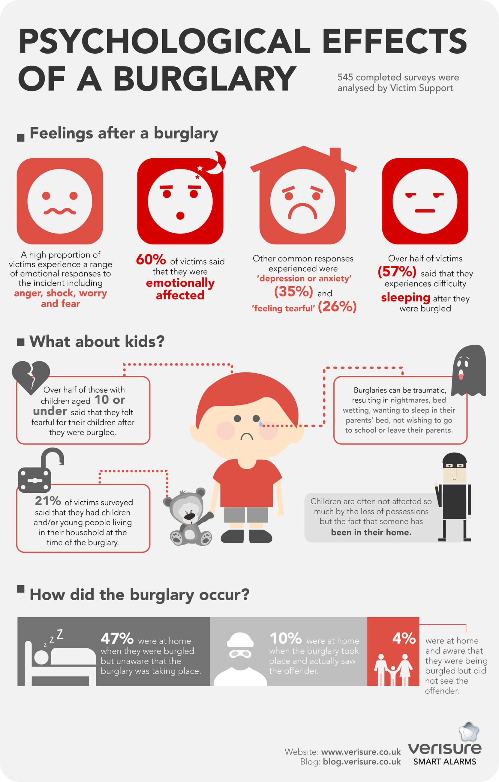 Psychological Effects of a Burglary