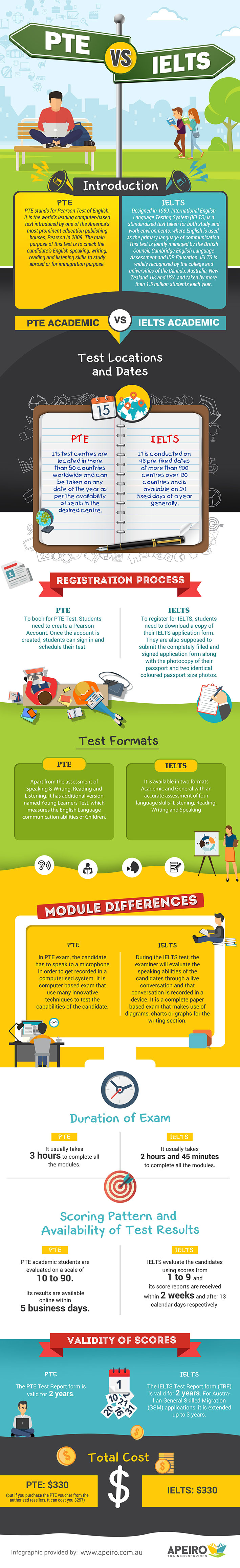 pte-academic-vs-ielts-general-infographic-plaza