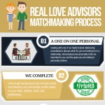 real-love-advisors-matchmaking-process-infographic-plaza