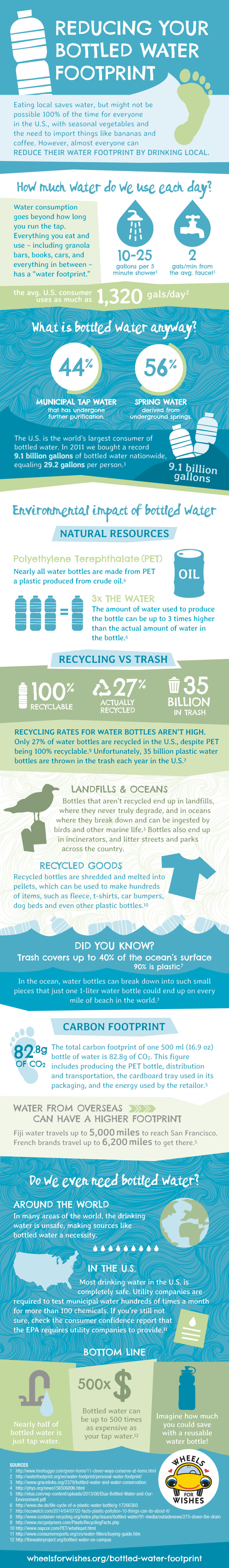 Reduce Your Water Footprint By Drinking Local