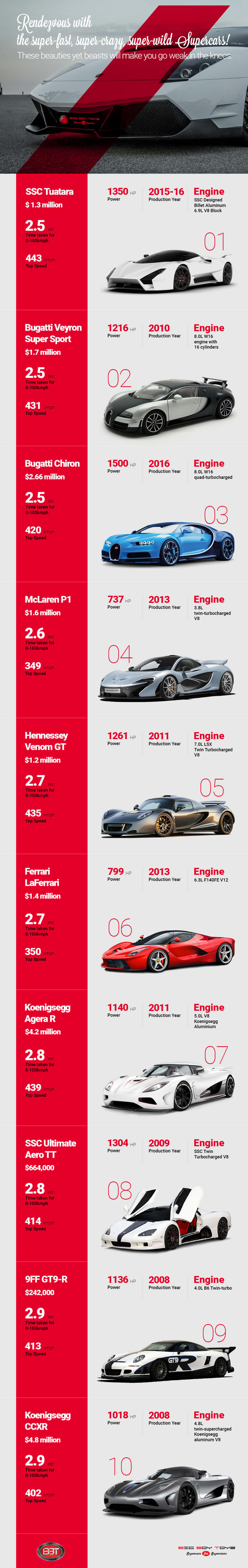 rendezvous-supercars-infographic-plaza