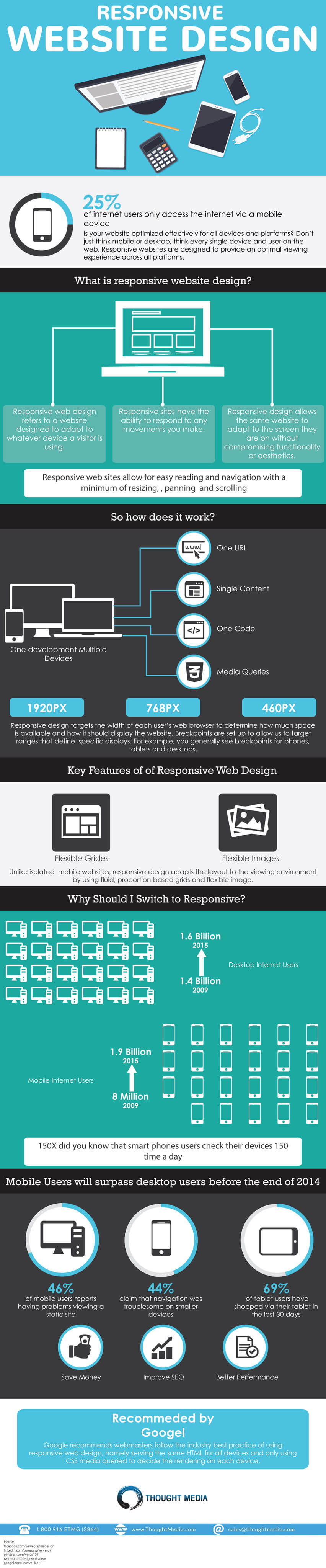 Responsive Website Design Facts