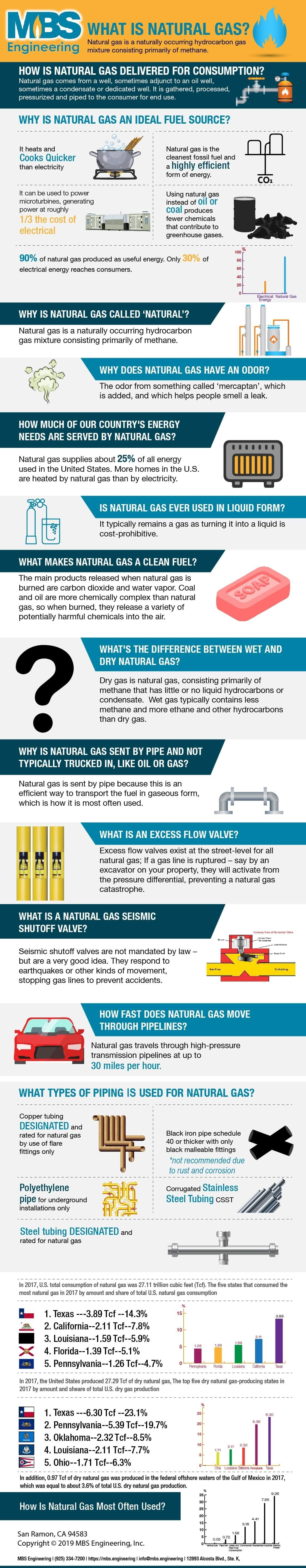 revised_natural_gas_basics-infographic-plaza