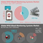 rfid-blood-monitoring-systems-market-infographic-plaza