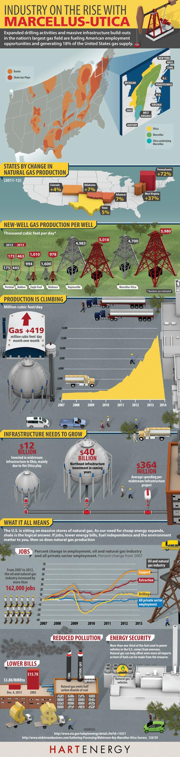 rise-of-marcellus-utica-industry-infographic