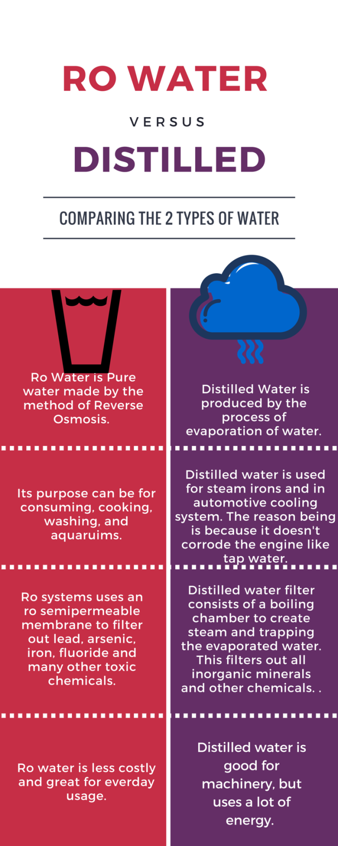 ro-vs-distilled-water-infographic