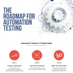 roadmap-for-automation-testing-infographic-plaza