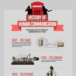 rsz_history-of-tele-communicati
