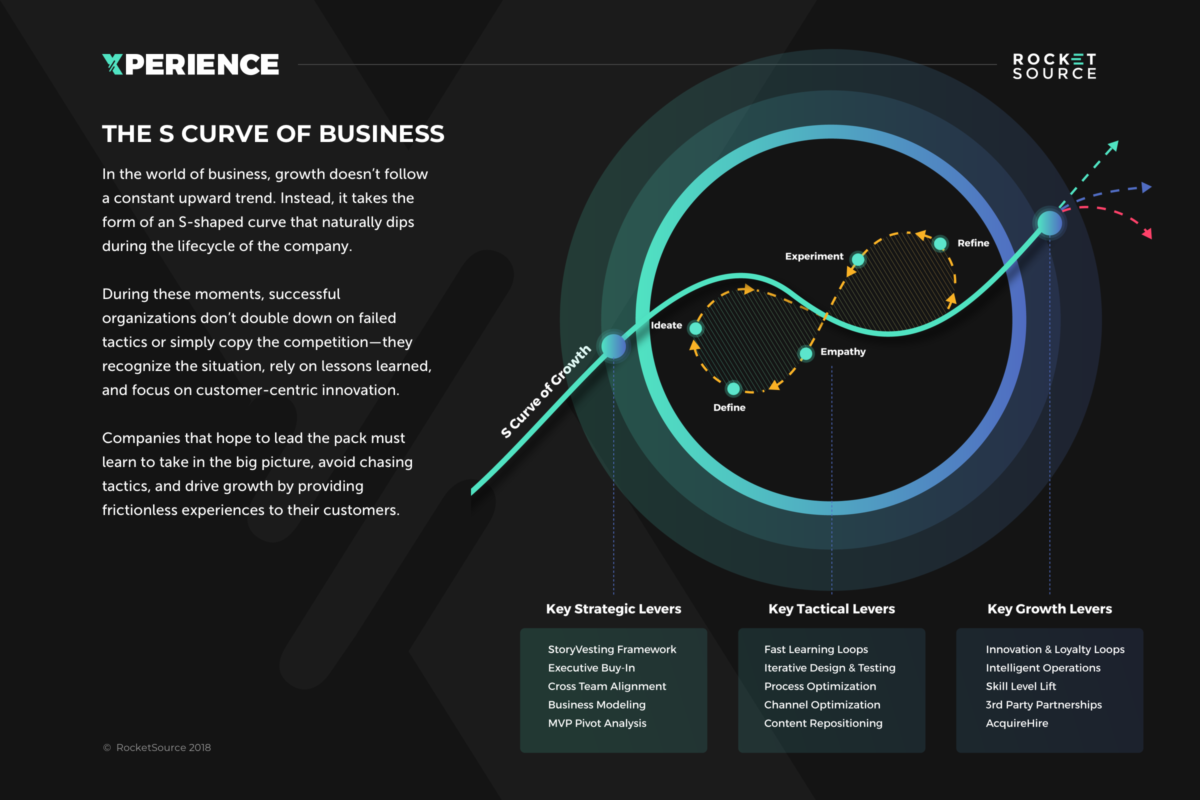 s-curve-of-business-infographic-plaza