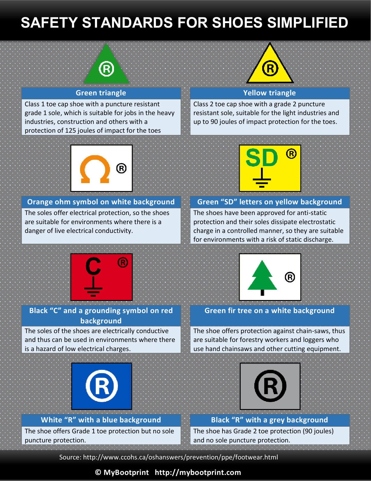 Simple guide to Safety Symbols