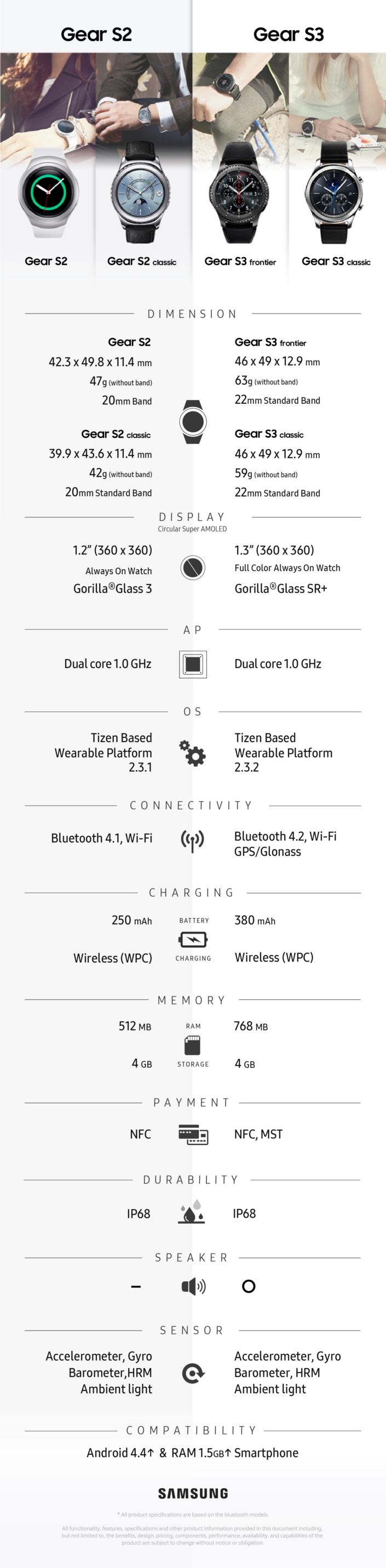 samsung-Gear-S3_Comparison_Infographic-plaza
