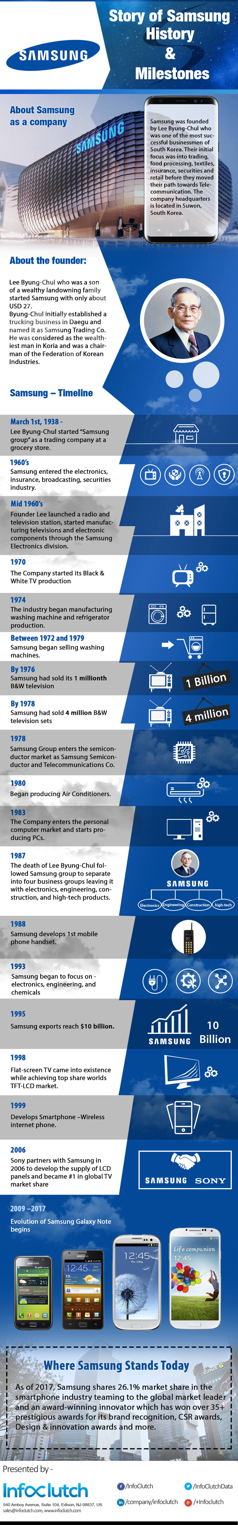 Success Story of Samsung