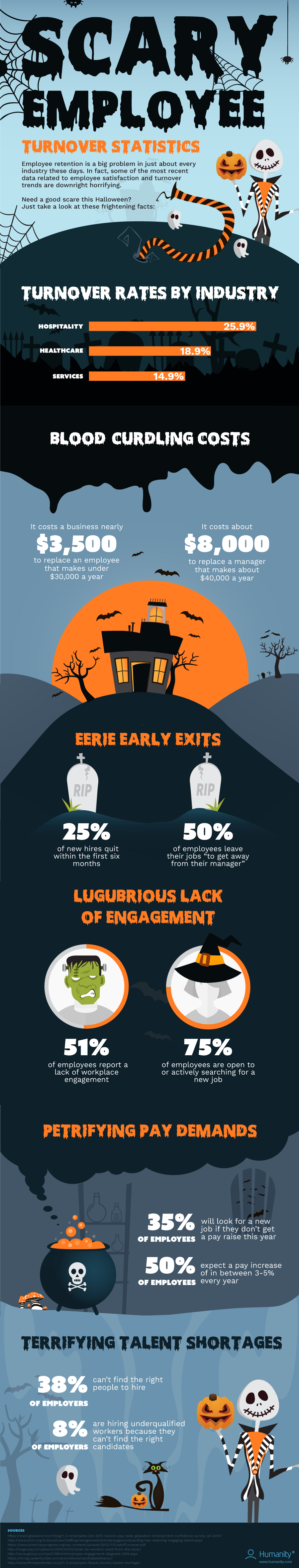 scary-employee-statistic-infographic-plaza