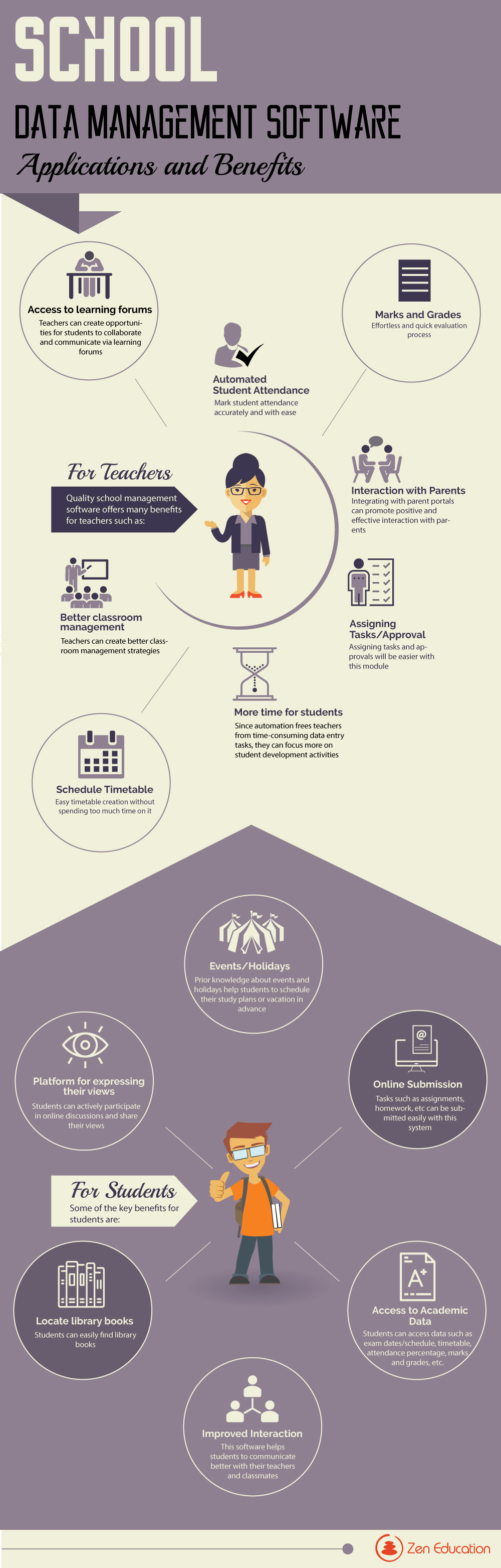 school-data-management-software-applications-and-benefits-infographic-plaza