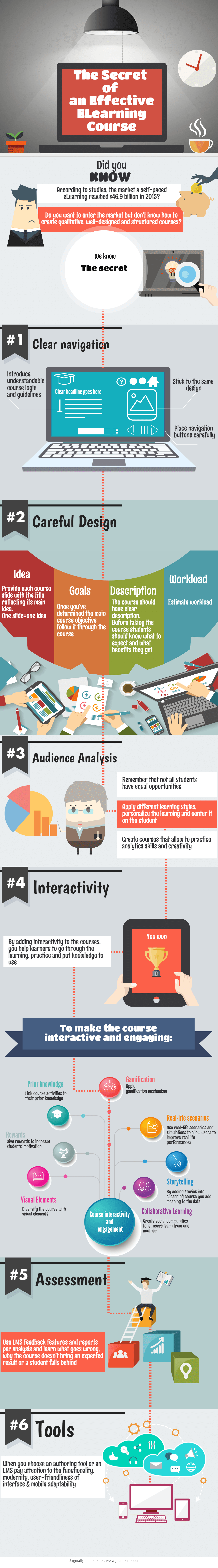 secret-of-effective-elearning-course-infographic
