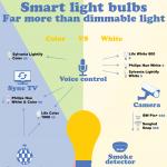 smart_light_bulbs-infographic-plaza