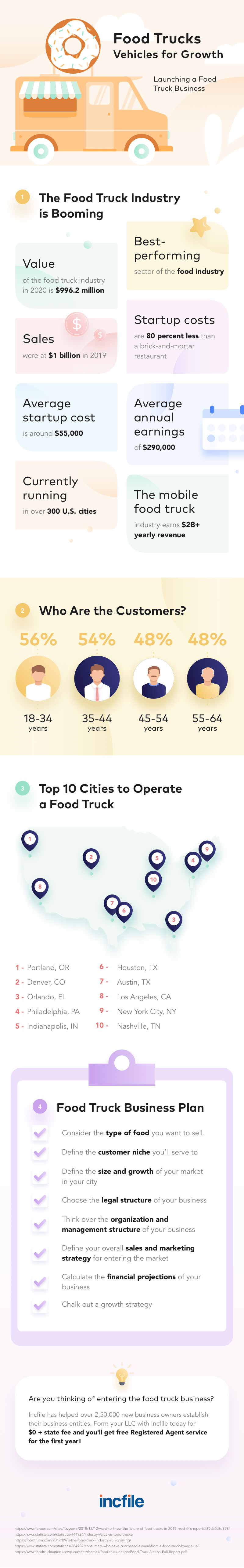 starting-food-truck-business-infographic-plaza