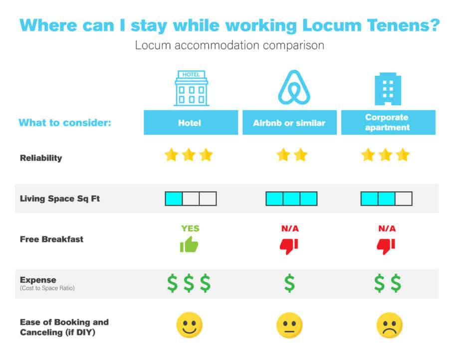 staying-while-working-locum-tenens-infographic-plaza