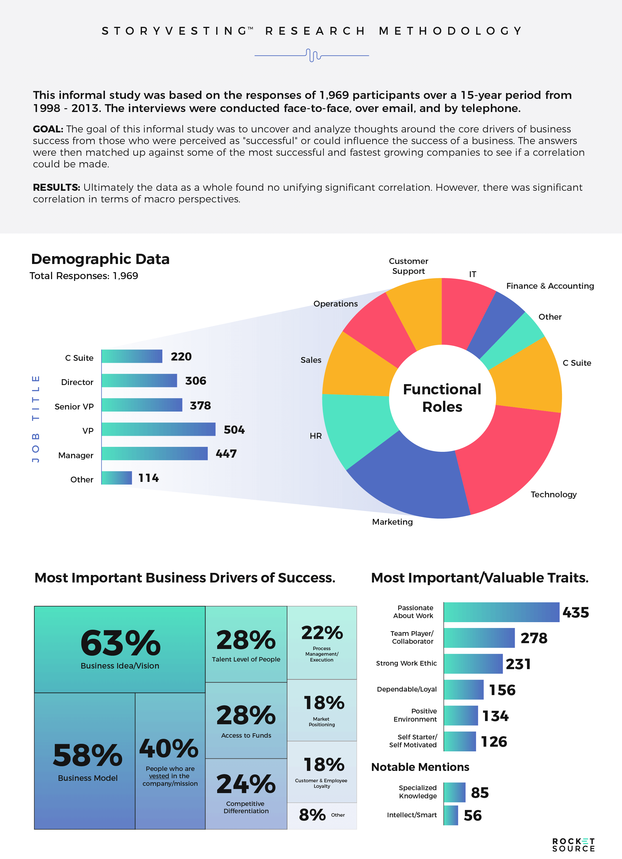 storyvesting-research-methodology-infographic-plaza