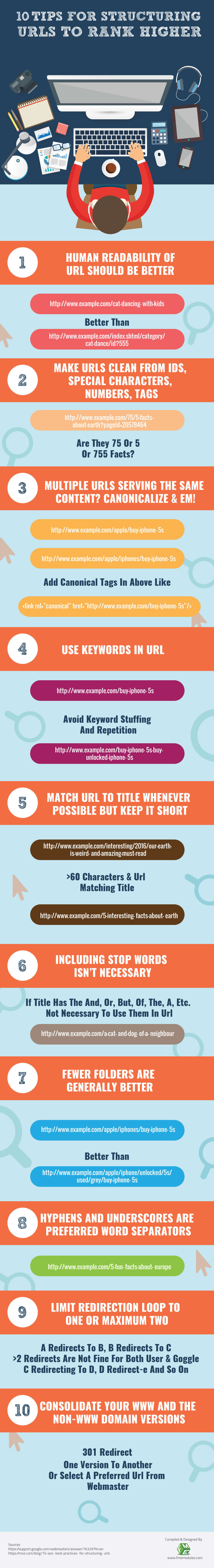 structuring-urls-to-rank-higher-infographic-plaza