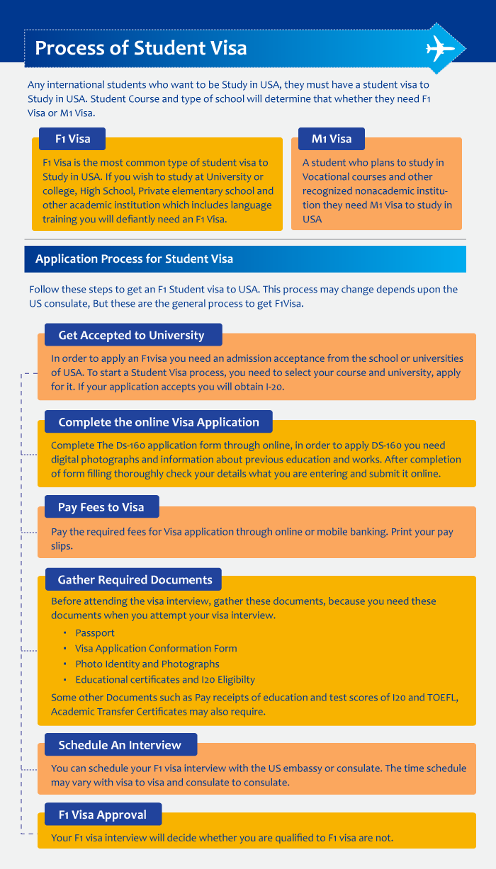 Application Process of Student Visa [F1 & M1 Visa]