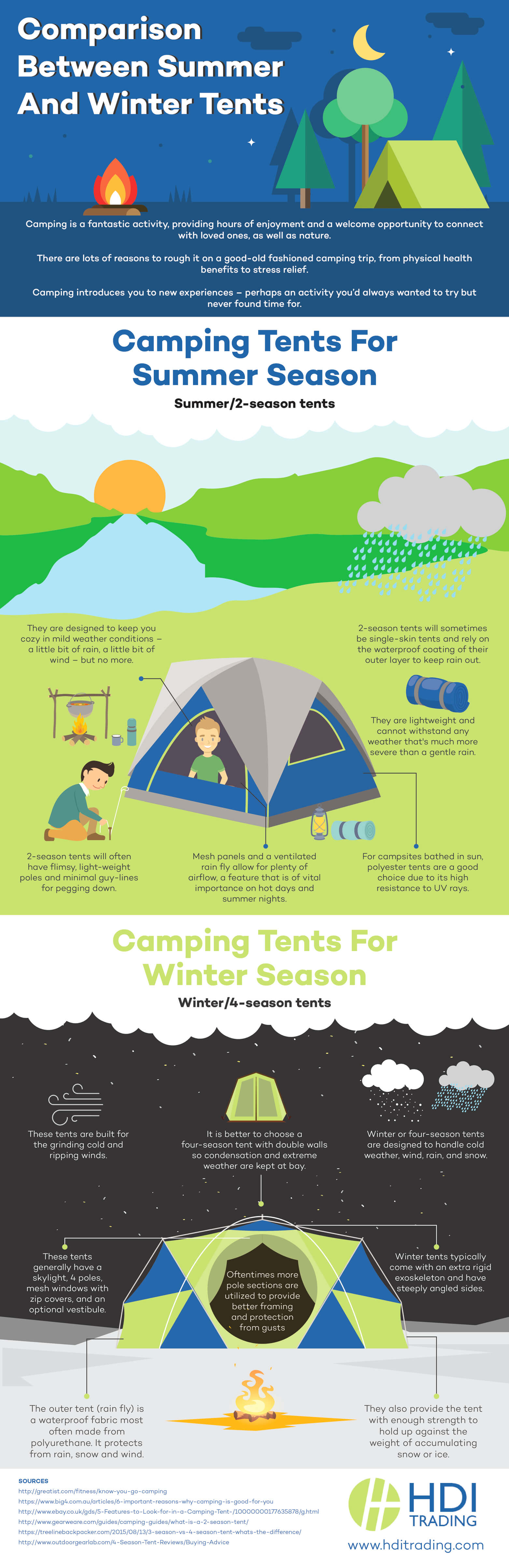 Comparison Between Summer and Winter Tents