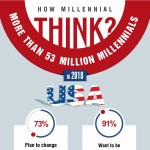 sustaining-future-growth-with-millennial-leaders-infographic-plaza