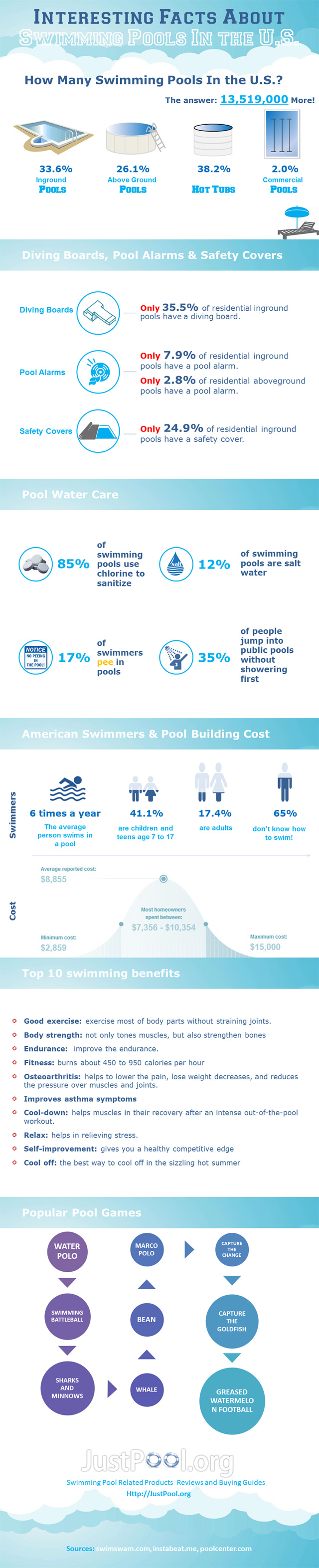 Interesting Facts About Swimming Pools In the U.S.