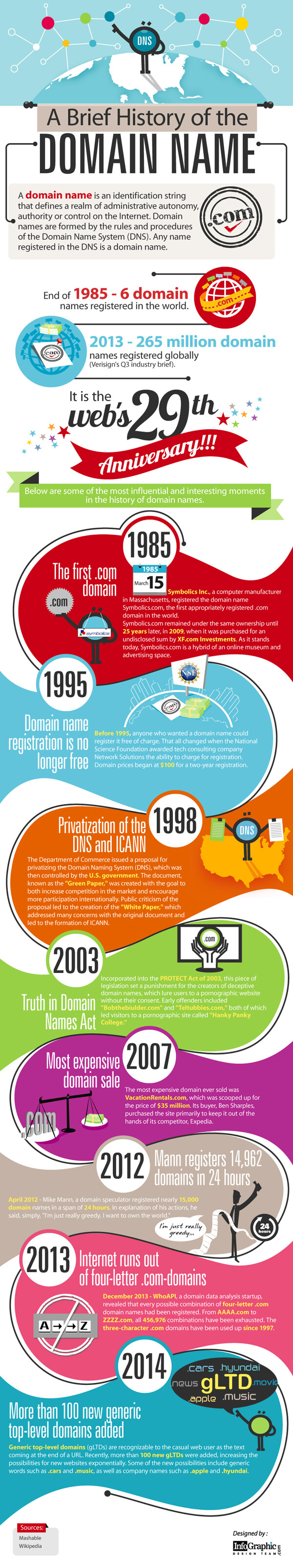 the-Webs-29th-Anniversary-Brief-History-infographic