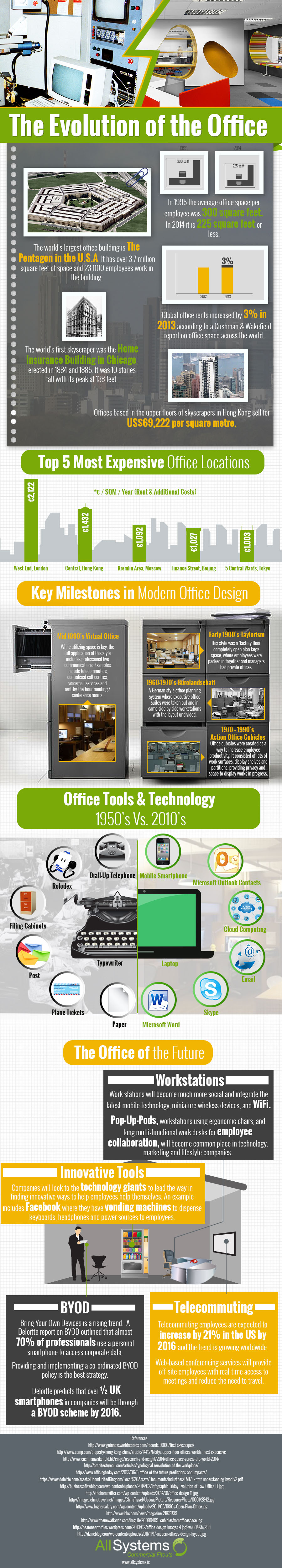 the-evolution-of-the-office-infographic-plaza