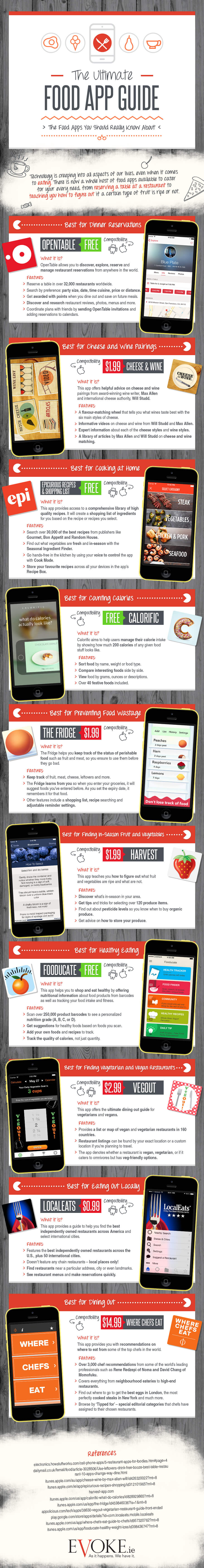 the-food-apps-you-should-really-know-about-infographic