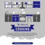 the-future-of-cooking-infographic-plaza