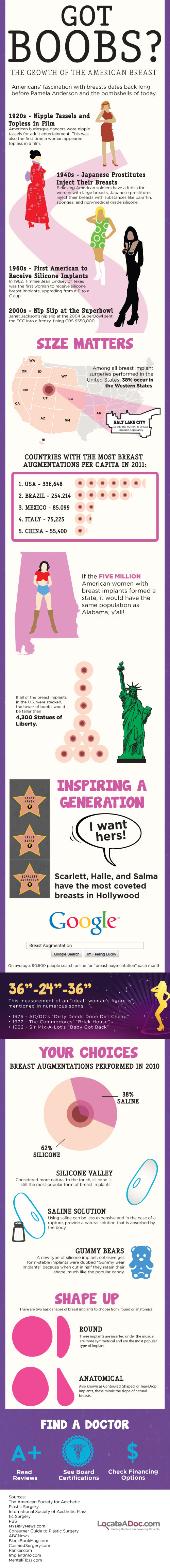 the-growth-of-american-breast-infographic