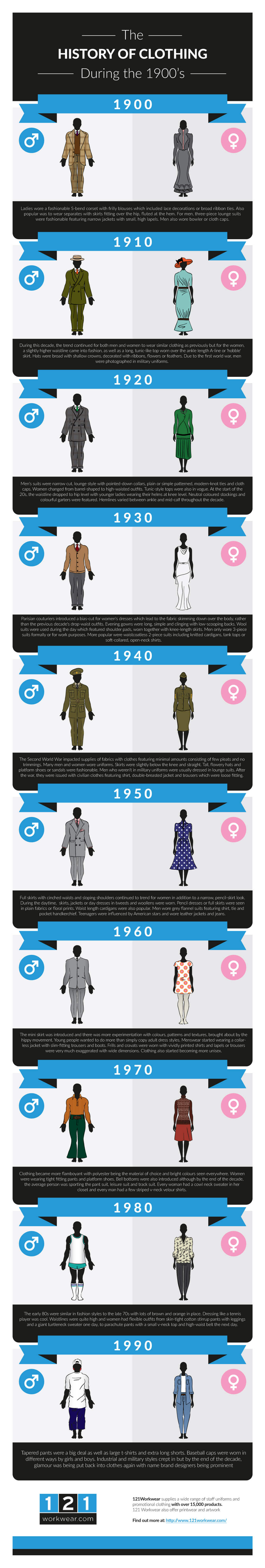the-history-of-clothing-infographic