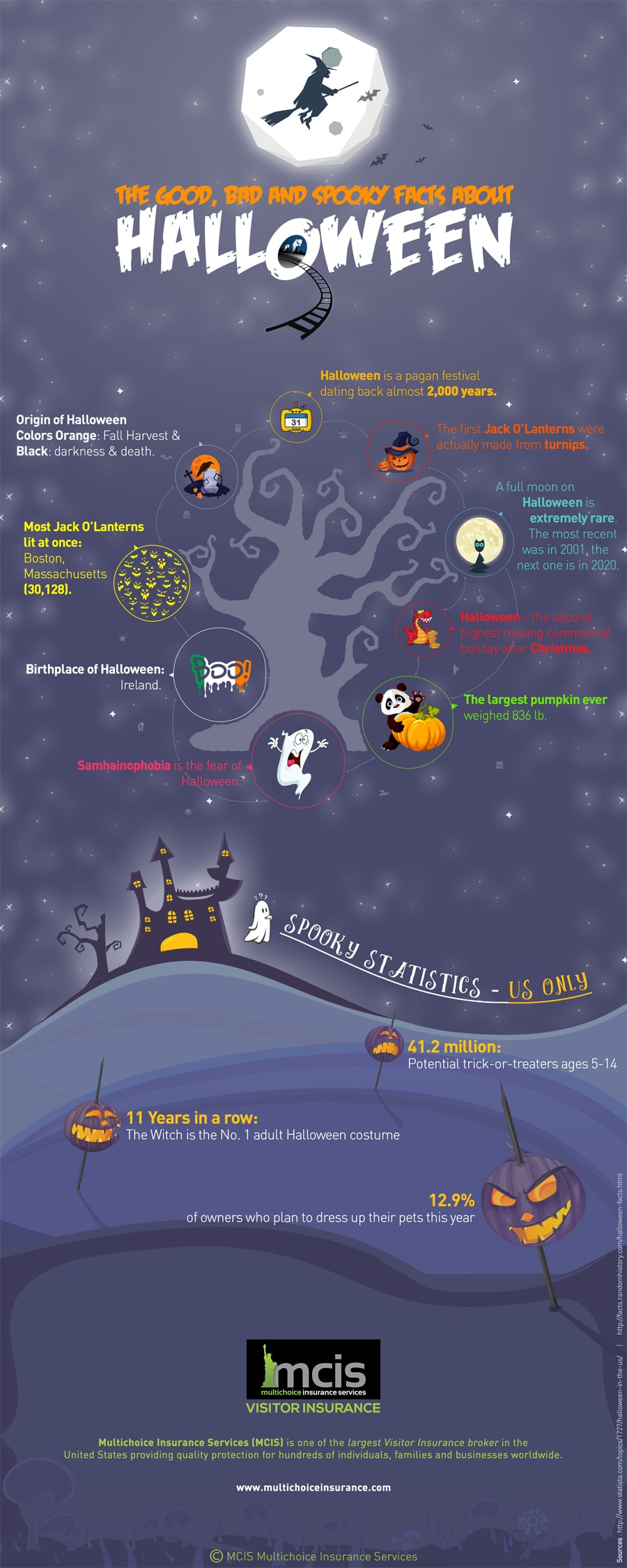 the_good_bad_and_spooky_facts_about_halloween-infographic-plaza