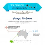 tick-paralysis-dogs-cats-infographic-plaza