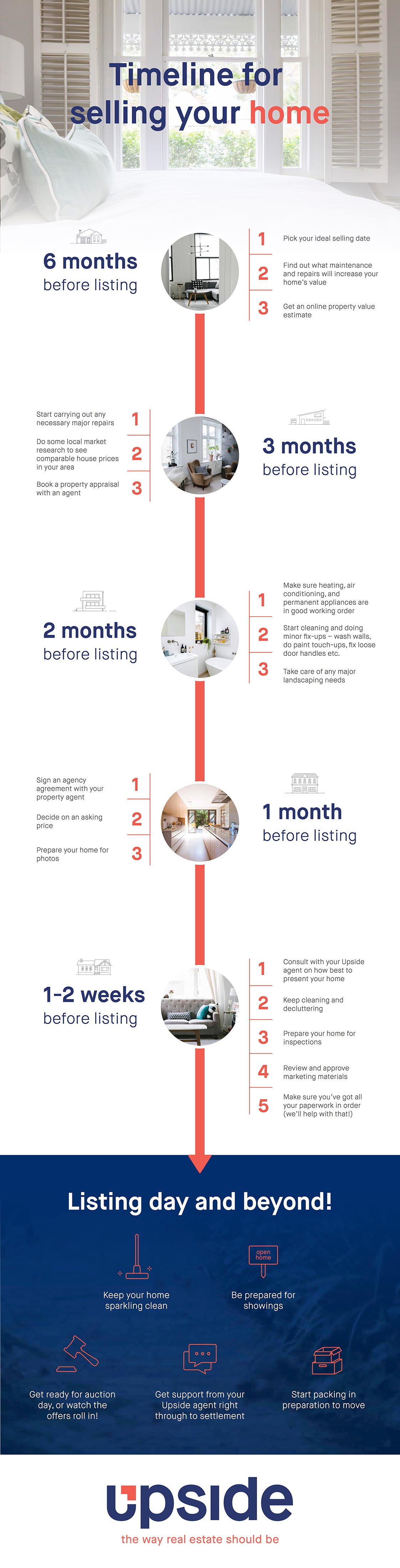 Timeline for Selling your Home