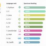 top-10-programming-languages-infographic-plaza