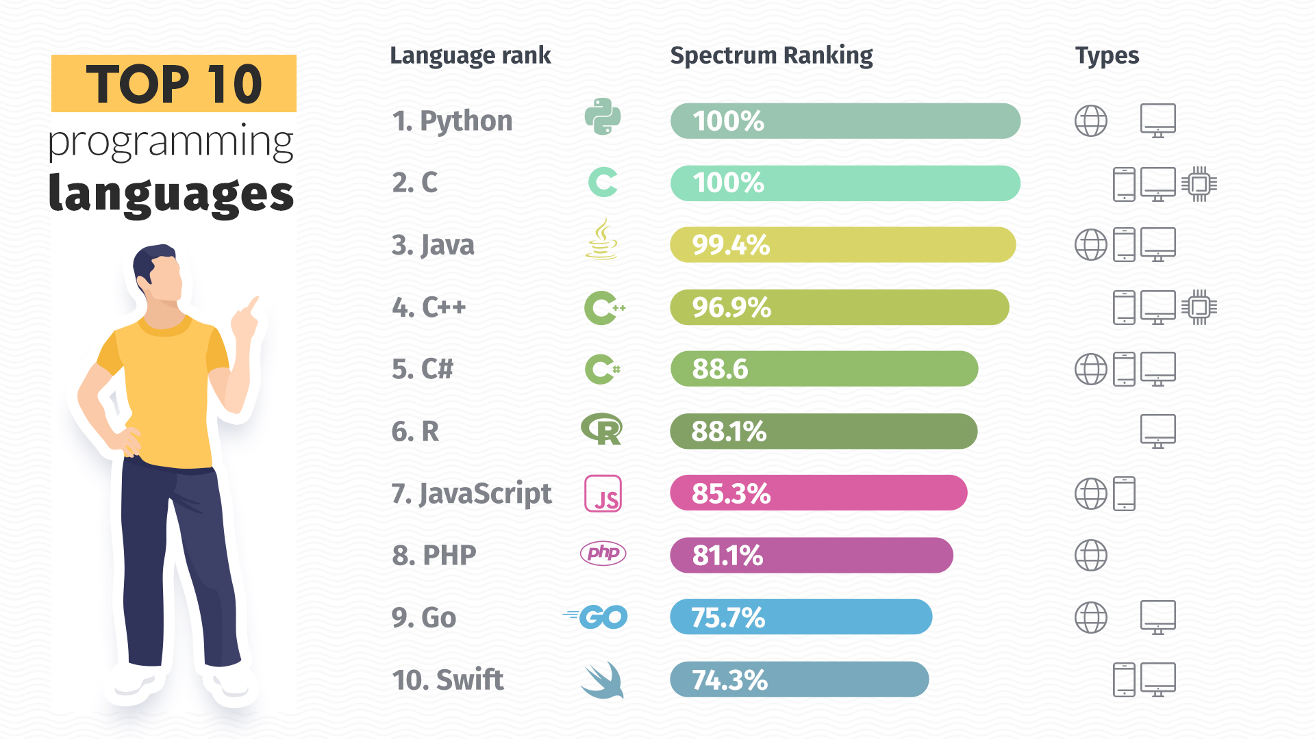 top-10-programming-languages-infographic-plaza