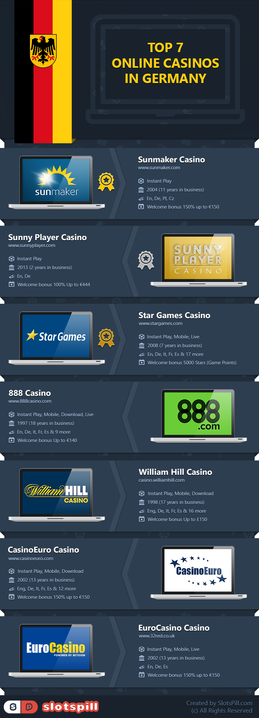 Top 7 Online Casinos for German Players
