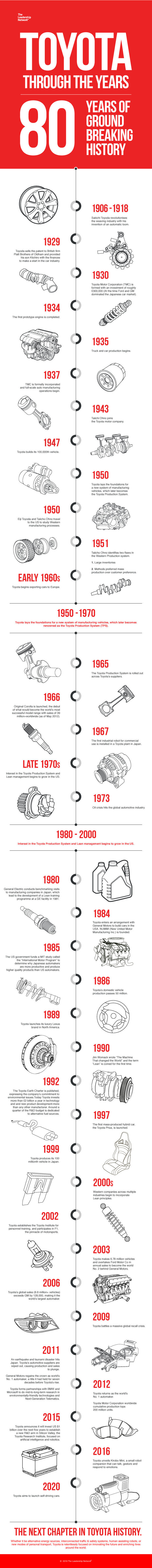 toyota-through-the-years-infographic-plaza