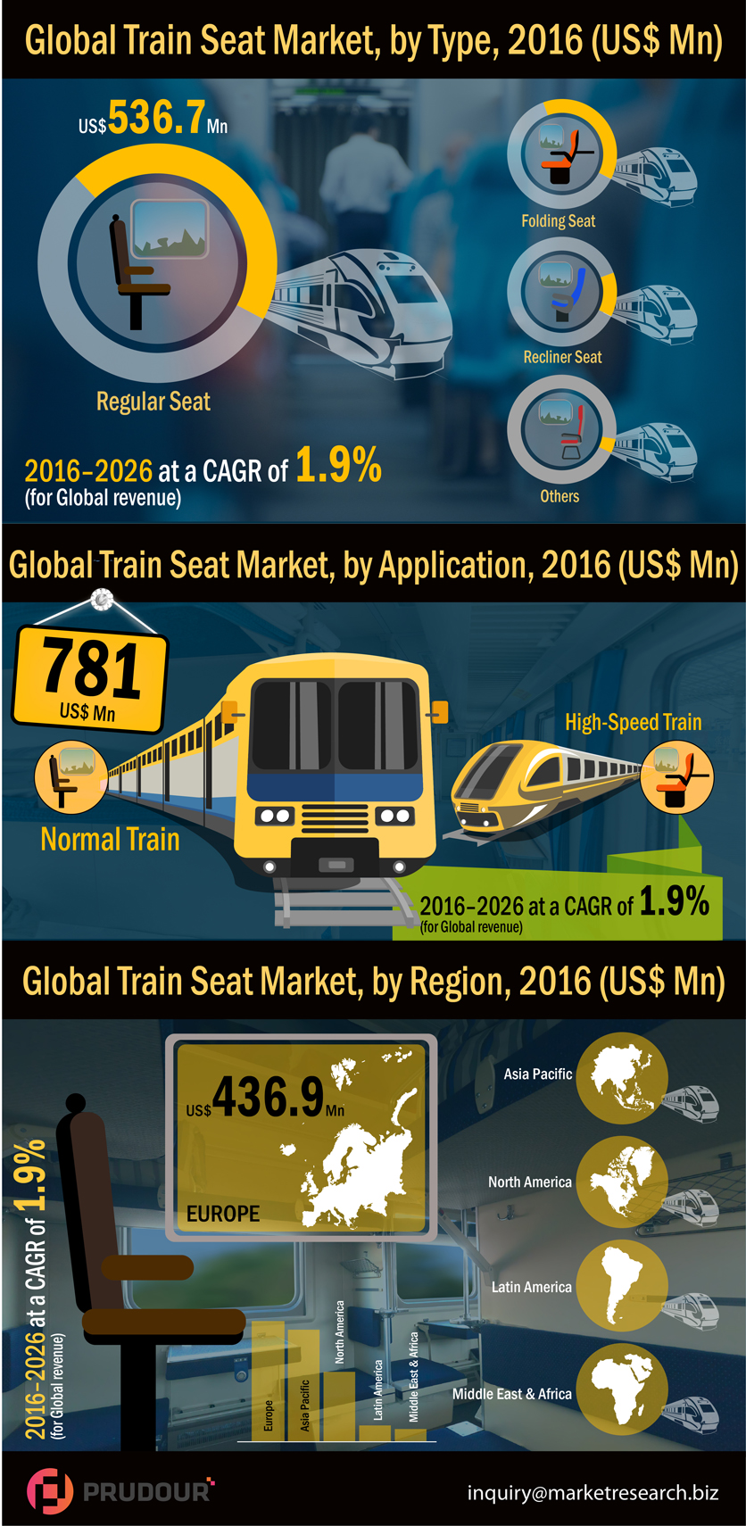 train-seat-market-infographic-plaza