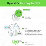 upwork-journey-to-ipo-infographic-plaza