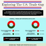 usa-trade-gap-infographic-plaza