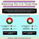usa-trade-gap-infographic-plaza