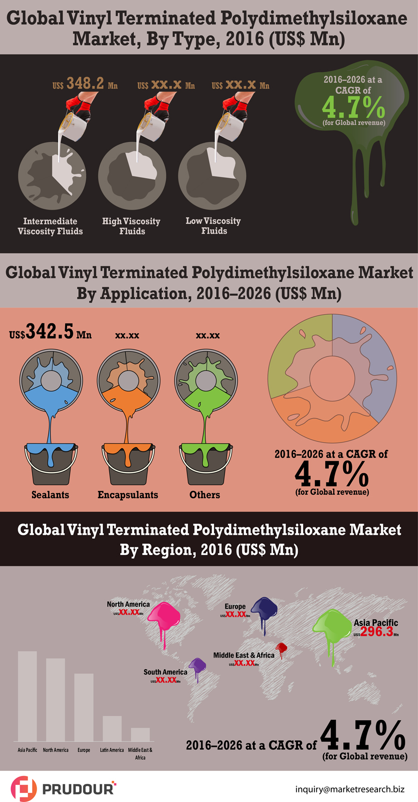 vinyl-terminated-polydimethylsiloxane-market-infographic-plaza