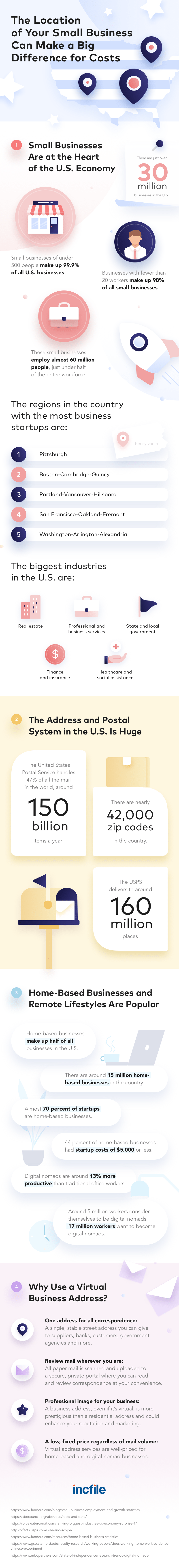 virtual-address-for-small-business-infographic-plaza