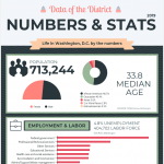washington-dc-numbers-stats-infographic-plaza
