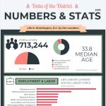 washington-dc-numbers-stats-infographic-plaza